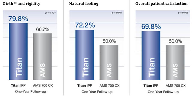 Coloplast Titan and Patient Satisfaction